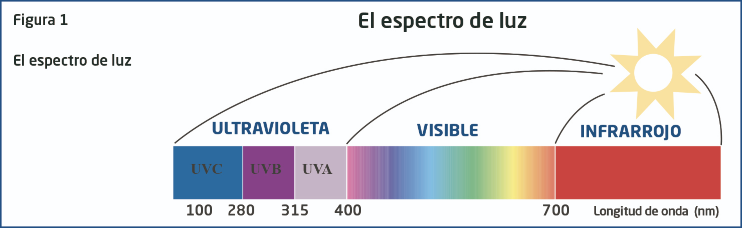 Gráfico sobre el espectro de luz solar